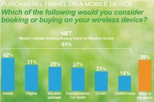 Purchasing_travel_on_mobile